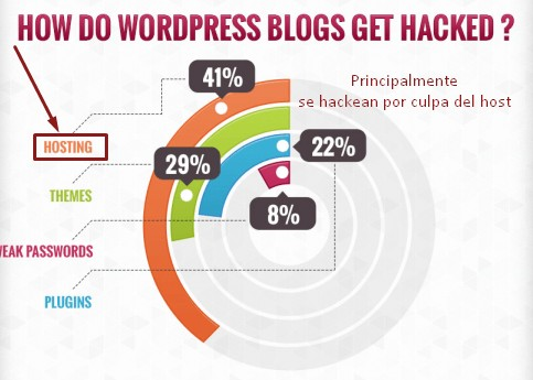 motivo-hackeo-wordpress